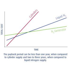 CompAir Nitrogen Graph